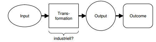 Heinz J. Hafner Szene versus industrielle Produktion econbiz de industrielle dienstleistungsproduktion skizze Harald Dyckhoff Marcel Clermont Sylvia Rassenhoevel
